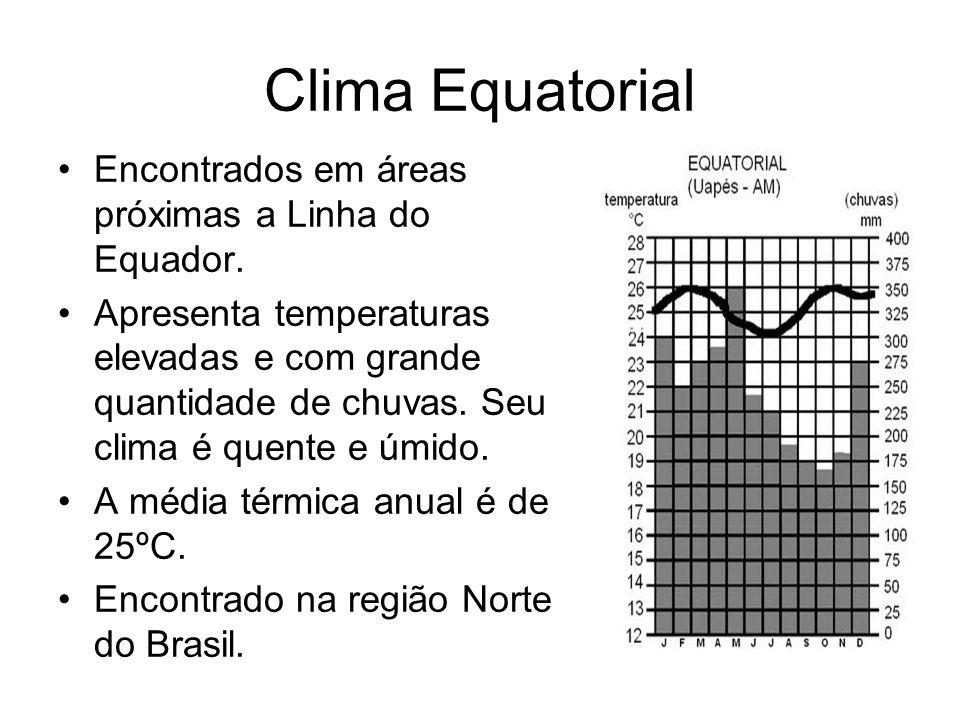 Clima Equatorial Encontrados em áreas próximas a Linha do Equador.