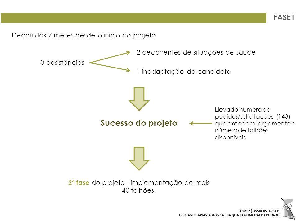 2ª fase do projeto - implementação de mais 40 talhões.