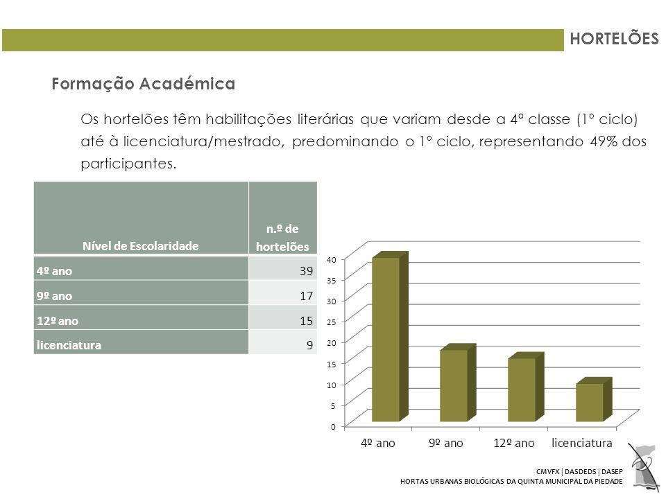 HORTELÕES Formação Académica