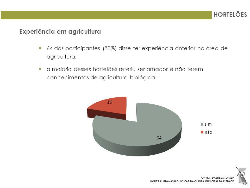Experiência em agricultura