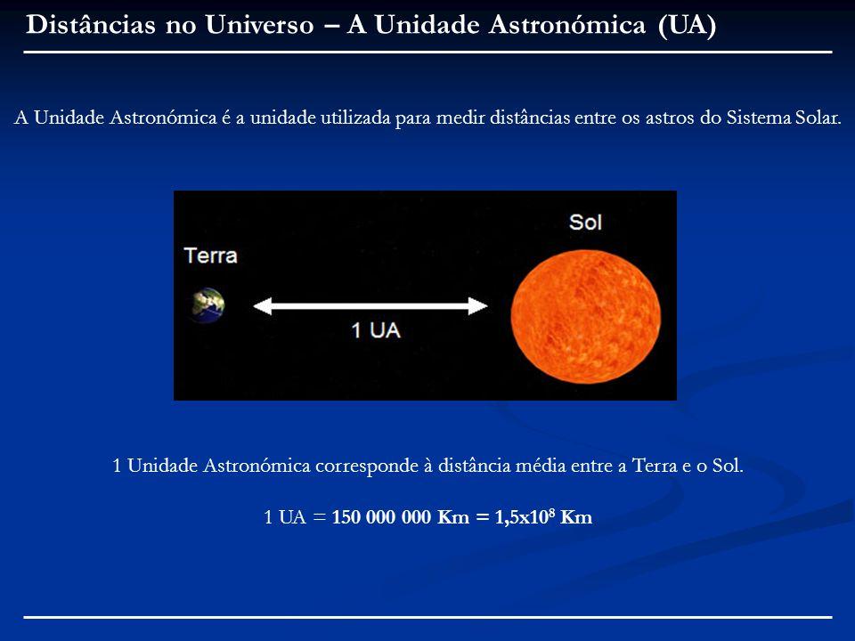 Distâncias no Universo – A Unidade Astronómica (UA)