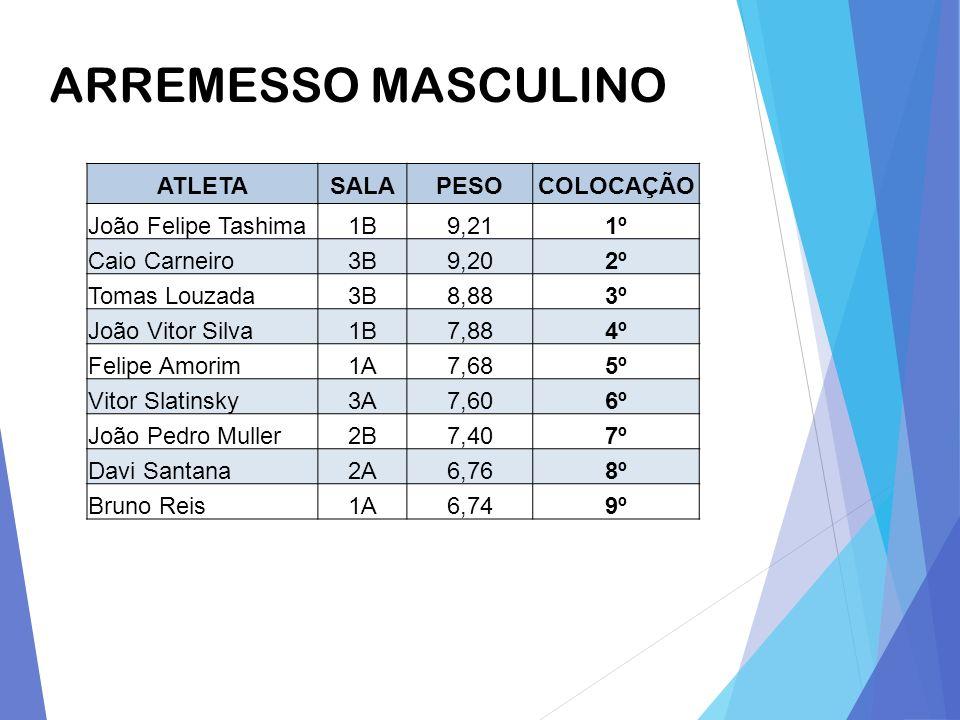 ARREMESSO MASCULINO ATLETA SALA PESO COLOCAÇÃO João Felipe Tashima 1B