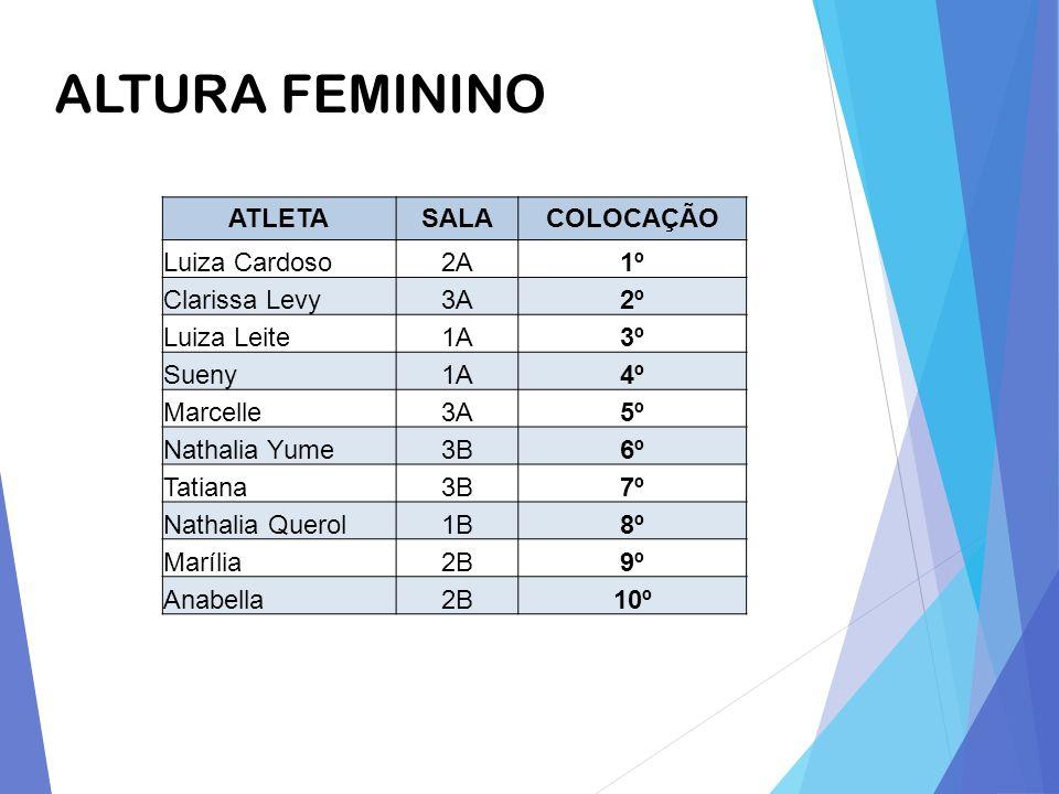 ALTURA FEMININO ATLETA SALA COLOCAÇÃO Luiza Cardoso 2A 1º