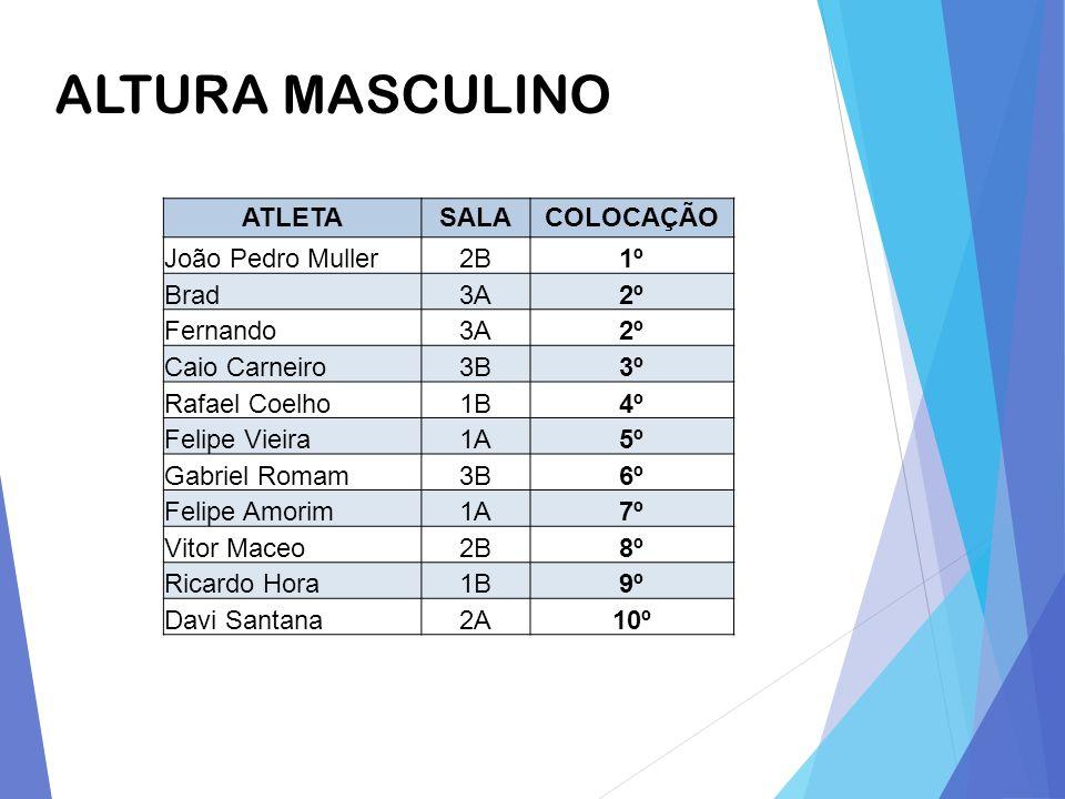 ALTURA MASCULINO ATLETA SALA COLOCAÇÃO João Pedro Muller 2B 1º Brad 3A