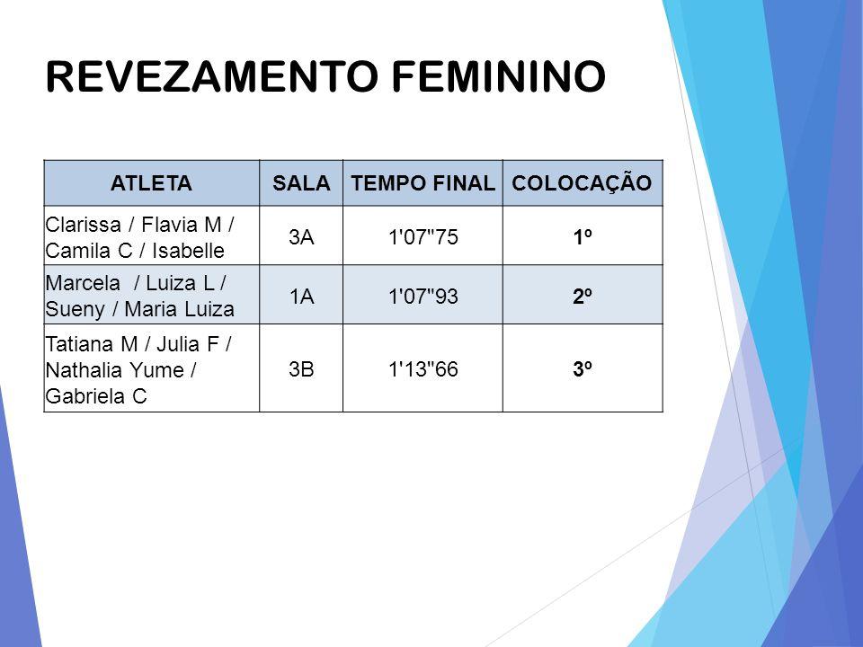 REVEZAMENTO FEMININO ATLETA SALA TEMPO FINAL COLOCAÇÃO