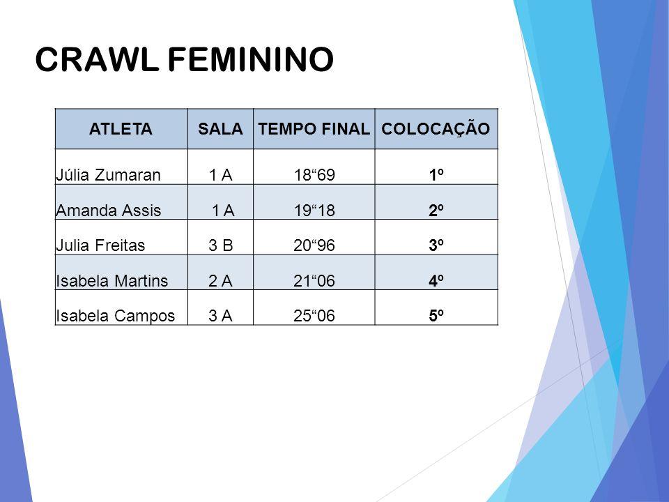 CRAWL FEMININO ATLETA SALA TEMPO FINAL COLOCAÇÃO Júlia Zumaran 1 A