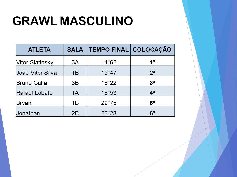 GRAWL MASCULINO ATLETA SALA TEMPO FINAL COLOCAÇÃO Vitor Slatinsky 3A