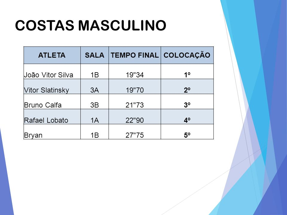 COSTAS MASCULINO ATLETA SALA TEMPO FINAL COLOCAÇÃO João Vitor Silva 1B