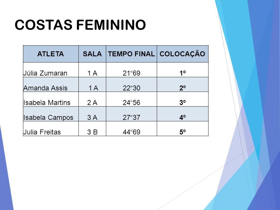 COSTAS FEMININO ATLETA SALA TEMPO FINAL COLOCAÇÃO Júlia Zumaran 1 A