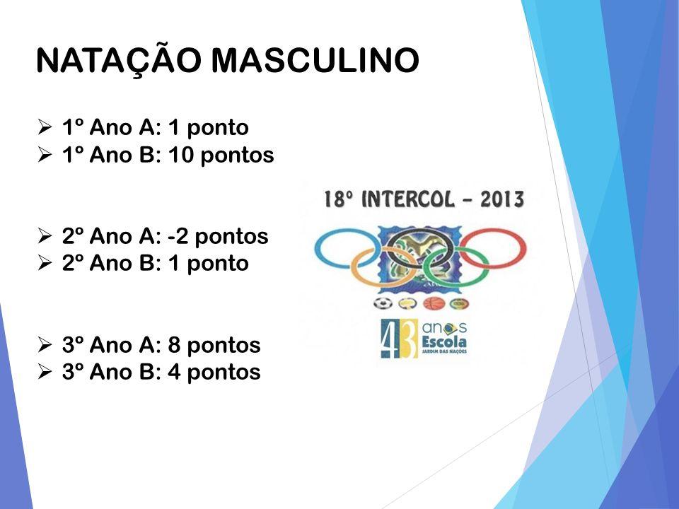 NATAÇÃO MASCULINO 1º Ano A: 1 ponto 1º Ano B: 10 pontos
