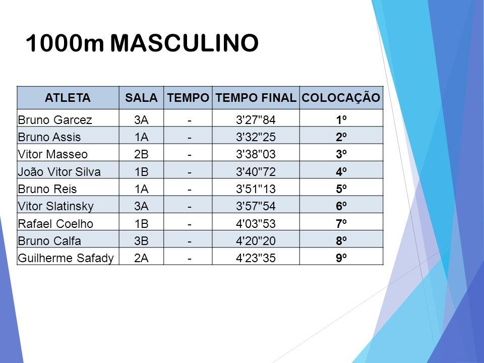 1000m MASCULINO ATLETA SALA TEMPO TEMPO FINAL COLOCAÇÃO Bruno Garcez