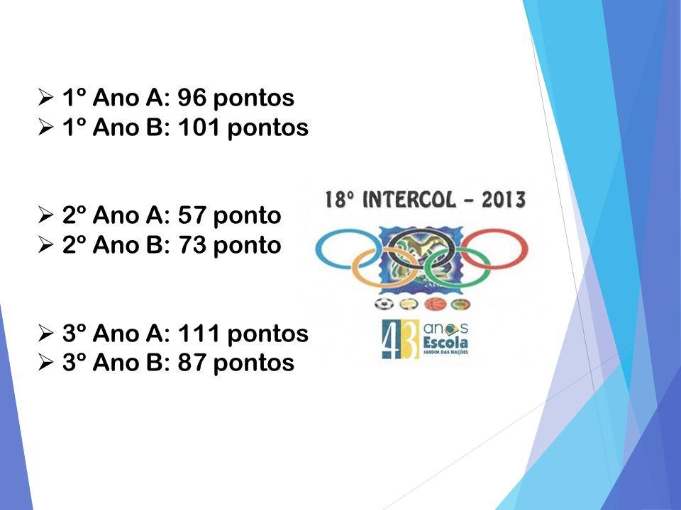 1º Ano A: 96 pontos 1º Ano B: 101 pontos. 2º Ano A: 57 ponto. 2º Ano B: 73 ponto. 3º Ano A: 111 pontos.