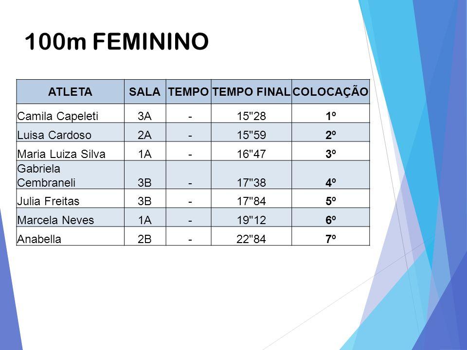 100m FEMININO ATLETA SALA TEMPO TEMPO FINAL COLOCAÇÃO Camila Capeleti