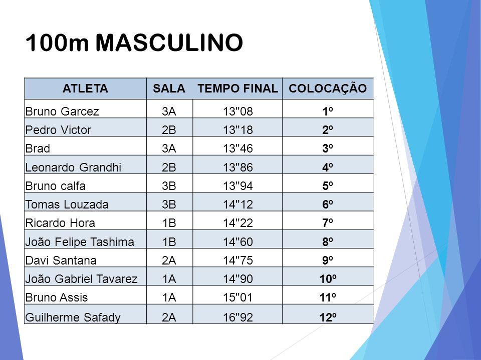 100m MASCULINO ATLETA SALA TEMPO FINAL COLOCAÇÃO Bruno Garcez 3A 13 08