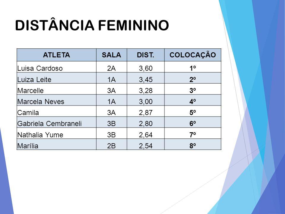 DISTÂNCIA FEMININO ATLETA SALA DIST. COLOCAÇÃO Luisa Cardoso 2A 3,60