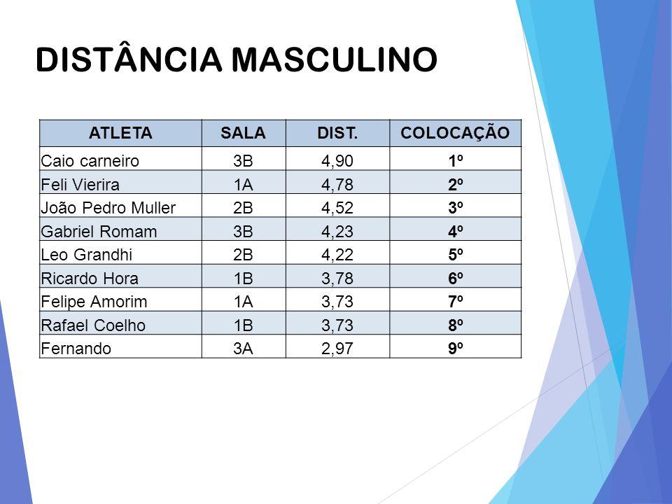 DISTÂNCIA MASCULINO ATLETA SALA DIST. COLOCAÇÃO Caio carneiro 3B 4,90