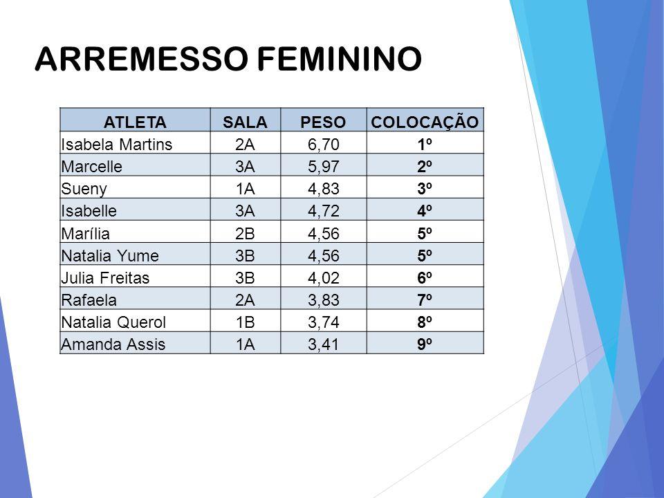 ARREMESSO FEMININO ATLETA SALA PESO COLOCAÇÃO Isabela Martins 2A 6,70