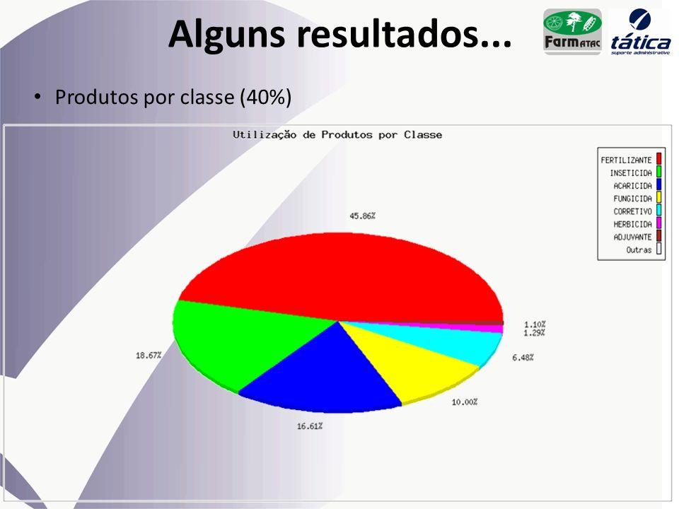 Alguns resultados... Produtos por classe (40%)