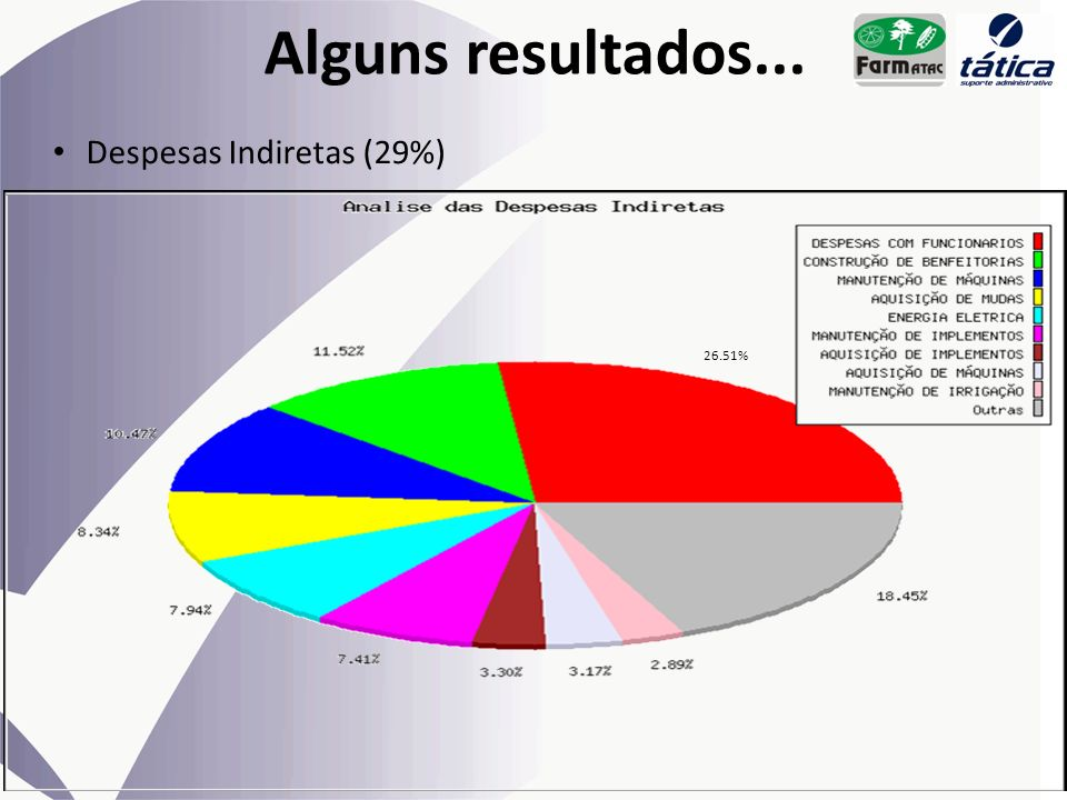 Alguns resultados... Despesas Indiretas (29%) 26.51%