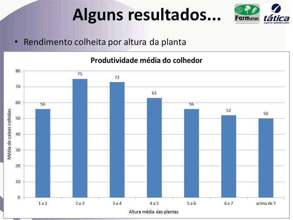 Alguns resultados... Rendimento colheita por altura da planta