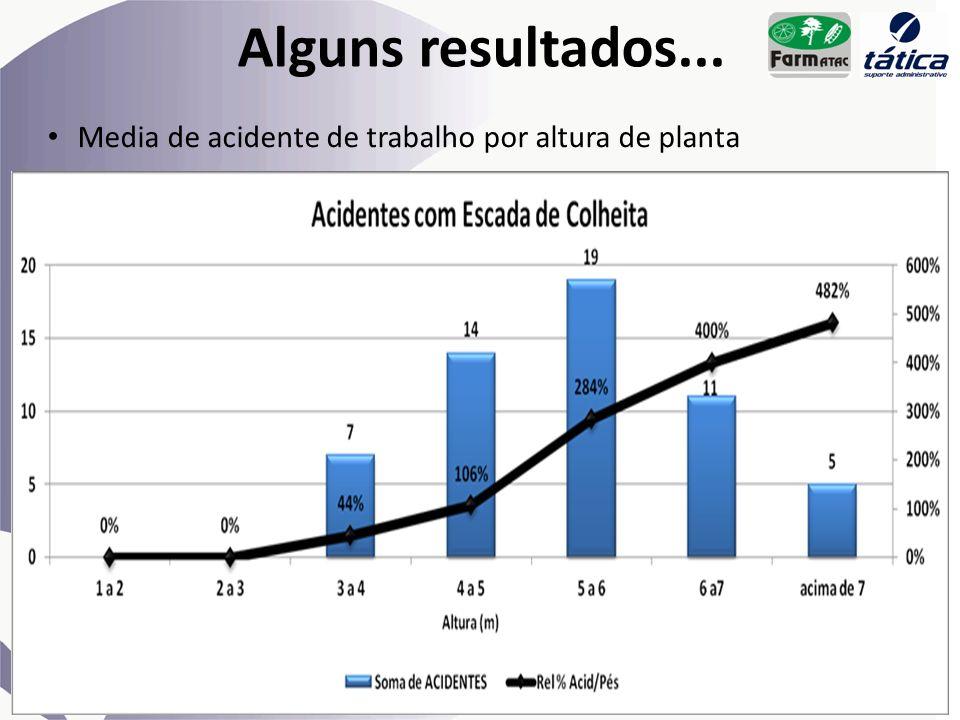 Alguns resultados... Media de acidente de trabalho por altura de planta