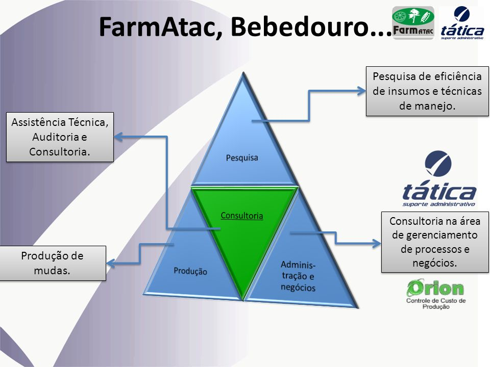 FarmAtac, Bebedouro... Pesquisa. Produção. Consultoria. Adminis-tração e negócios. Pesquisa de eficiência de insumos e técnicas de manejo.