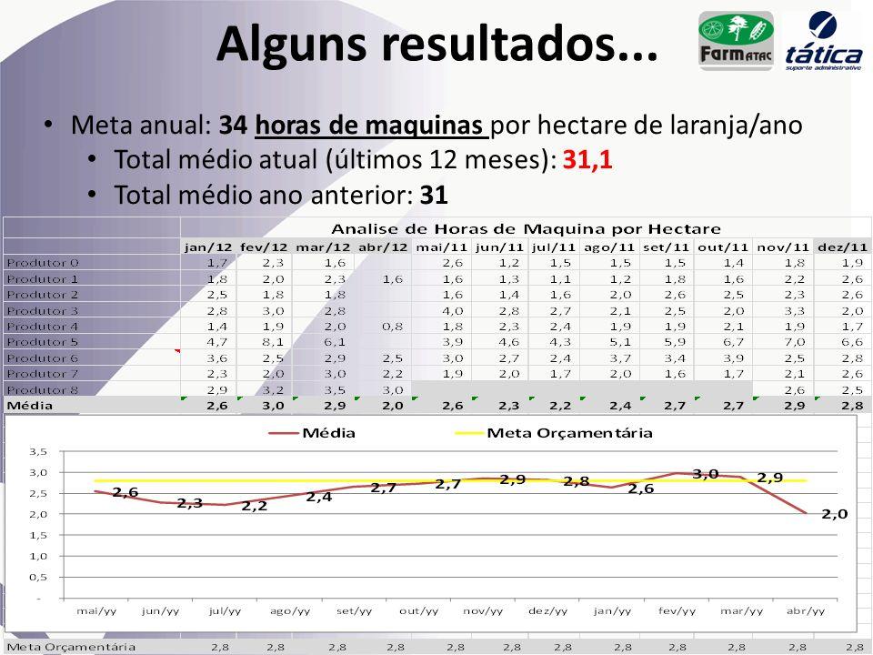 Alguns resultados... Meta anual: 34 horas de maquinas por hectare de laranja/ano. Total médio atual (últimos 12 meses): 31,1.