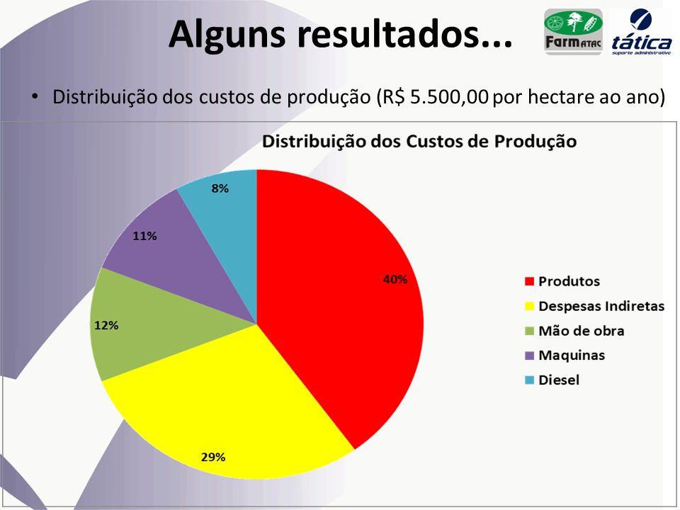 Alguns resultados... Distribuição dos custos de produção (R$ 5.500,00 por hectare ao ano)