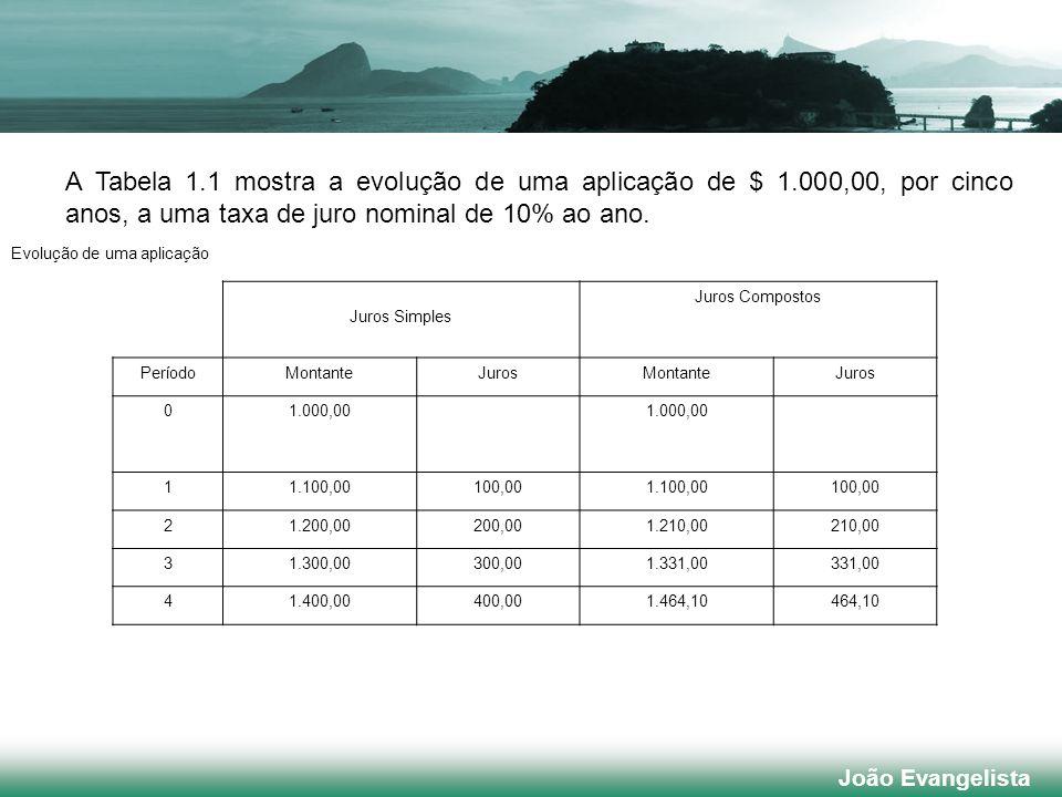 A Tabela 1. 1 mostra a evolução de uma aplicação de $ 1