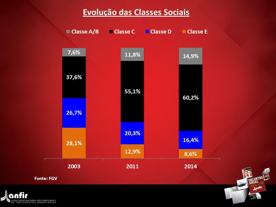 Evolução das Classes Sociais
