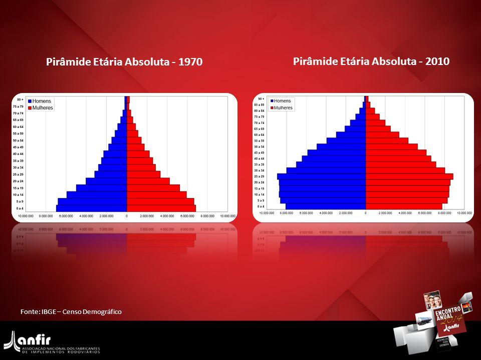 Pirâmide Etária Absoluta - 1970 Pirâmide Etária Absoluta - 2010