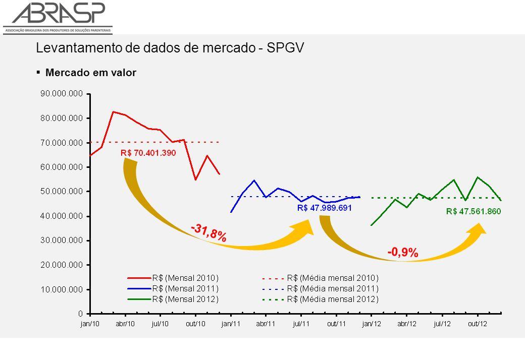 Levantamento de dados de mercado - SPGV