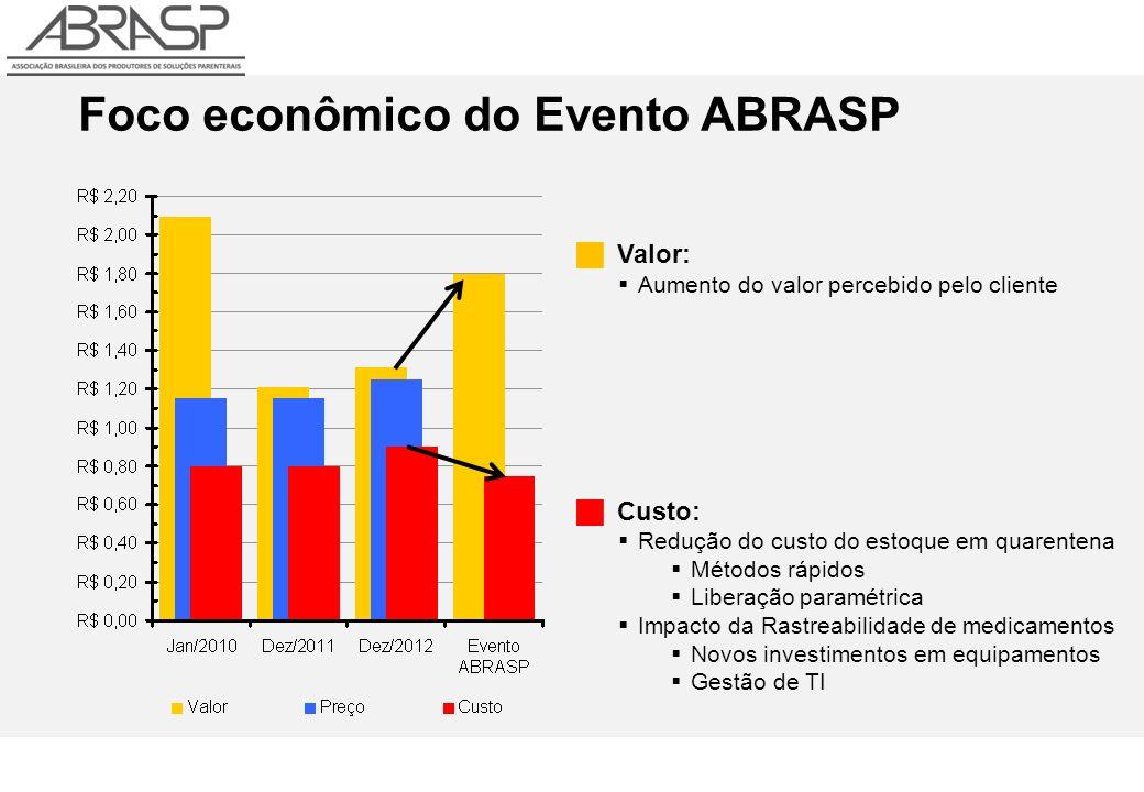 Foco econômico do Evento ABRASP