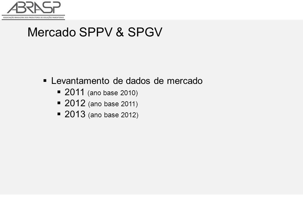Mercado SPPV & SPGV Levantamento de dados de mercado