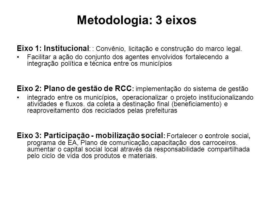 Metodologia: 3 eixos Eixo 1: Institucional: : Convênio, licitação e construção do marco legal.