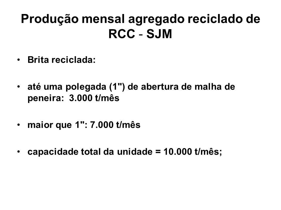 Produção mensal agregado reciclado de RCC - SJM