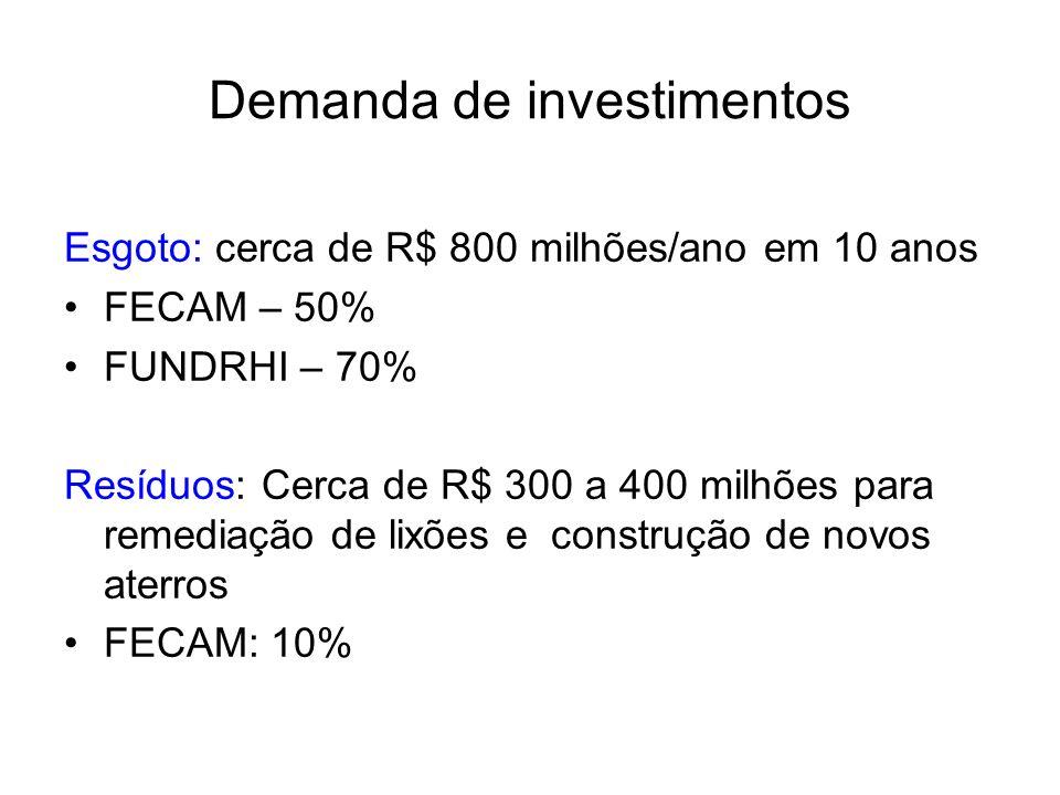 Demanda de investimentos