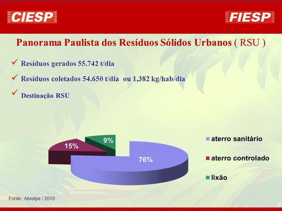 Panorama Paulista dos Resíduos Sólidos Urbanos ( RSU )