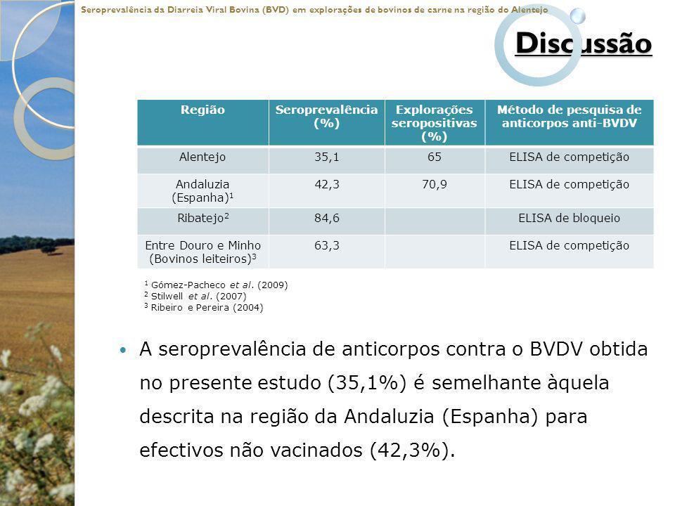 Seroprevalência da Diarreia Viral Bovina (BVD) em explorações de bovinos de carne na região do Alentejo