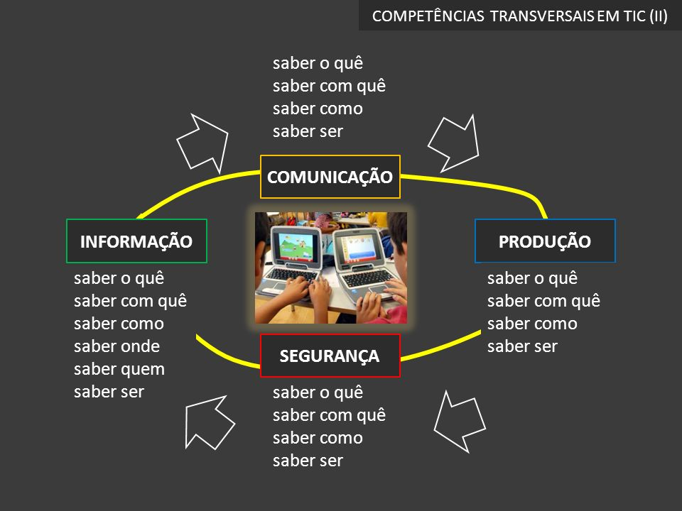 COMPETÊNCIAS TRANSVERSAIS EM TIC (II)