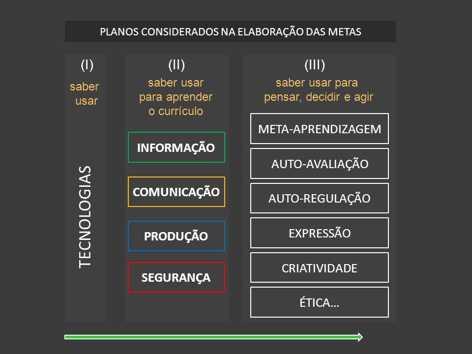 TECNOLOGIAS (I) (II) (III) META-APRENDIZAGEM INFORMAÇÃO AUTO-AVALIAÇÃO