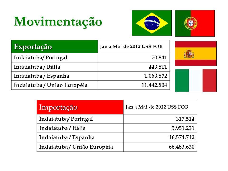 Movimentação Exportação Importação Indaiatuba/ Portugal 70.841