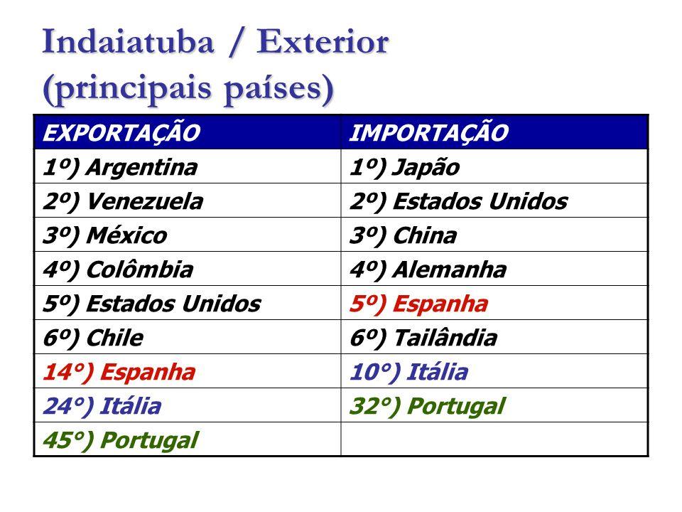 Indaiatuba / Exterior (principais países)