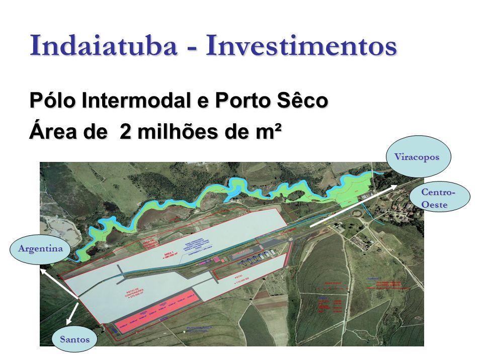 Indaiatuba - Investimentos