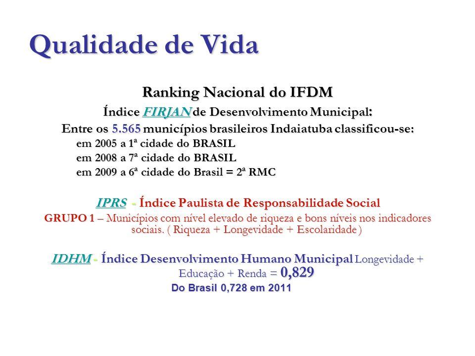 Qualidade de Vida Ranking Nacional do IFDM