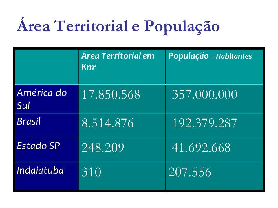 Área Territorial e População