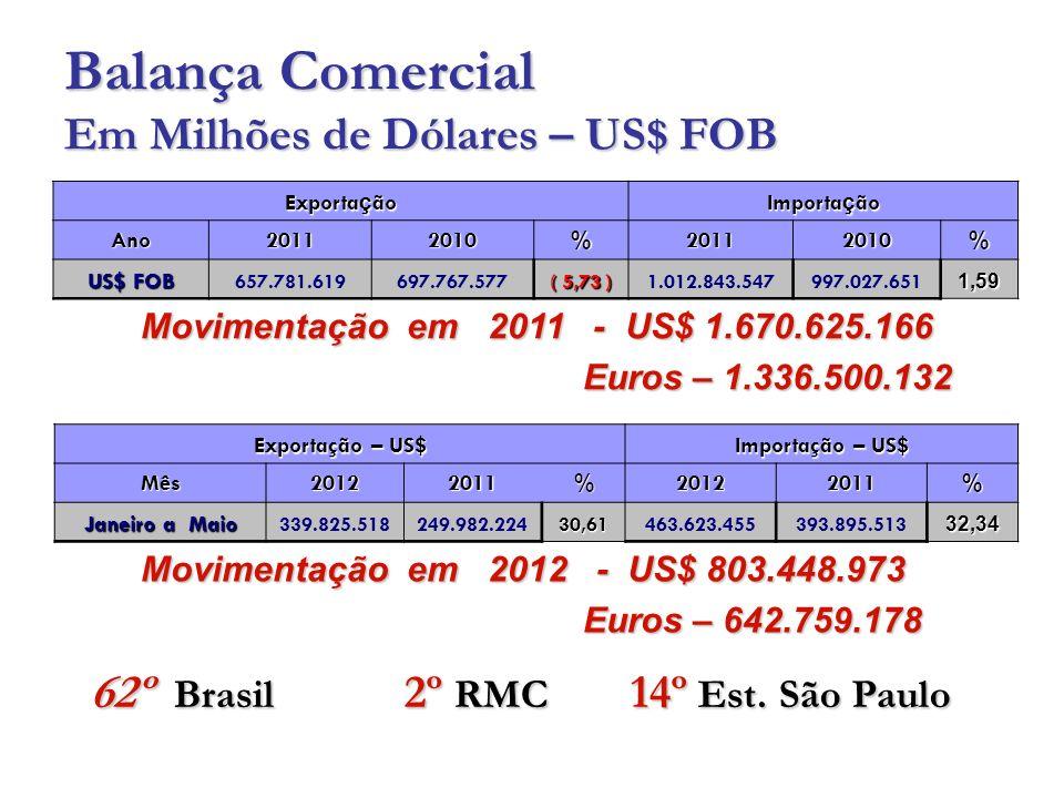 Balança Comercial Em Milhões de Dólares – US$ FOB