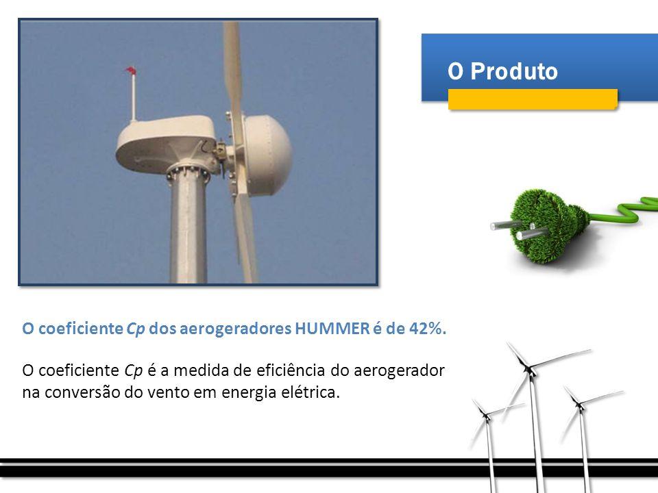 O Produto O coeficiente Cp dos aerogeradores HUMMER é de 42%.