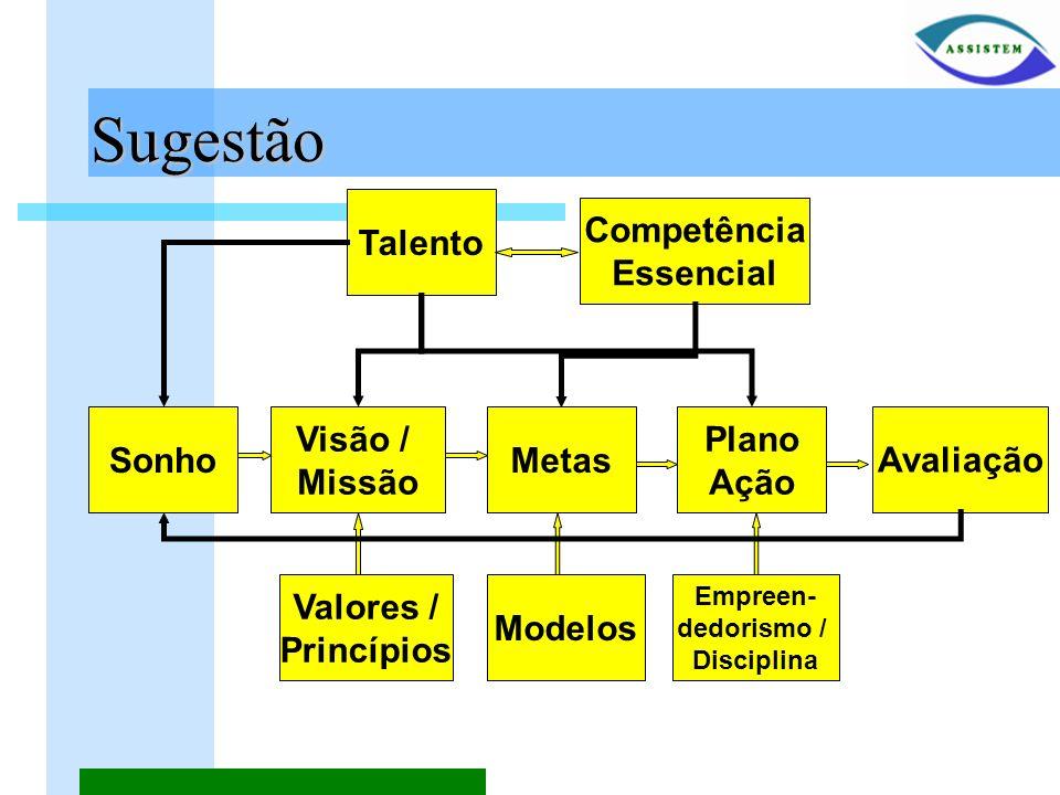 Sugestão Talento Competência Essencial Sonho Visão / Missão Metas