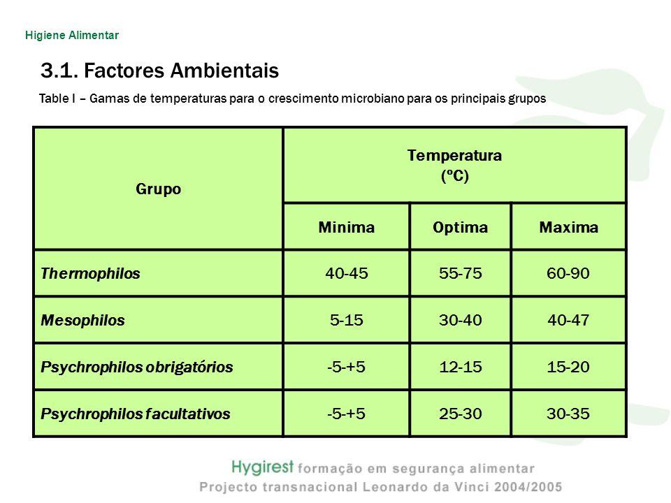 3.1. Factores Ambientais Grupo Temperatura (ºC) Minima Optima Maxima